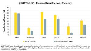 jetOPTIMUS® Maximal transfection efficiency with legend