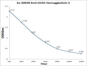 anti-h1n1 hemagglutinin 2 rabbit polyclonal antibody