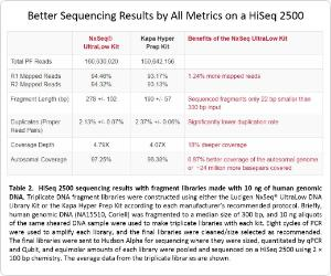 HiSeq 2500 Sequencing Results